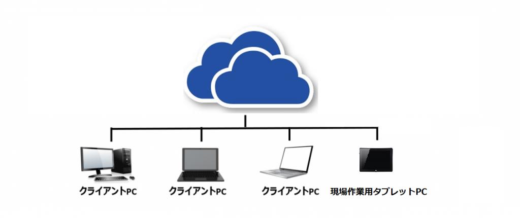 生産管理システム利用イメージ